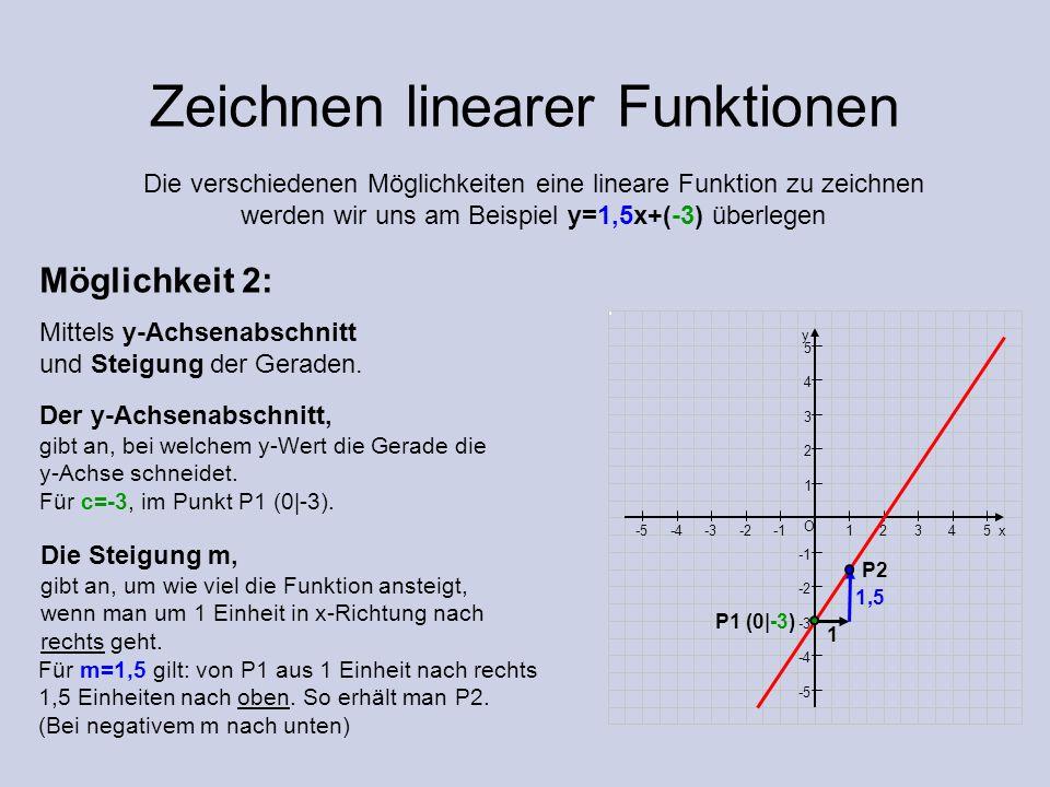 Zeichnen linearer Funktionen Möglichkeit 2: Mittels y-Achsenabschnitt und Steigung der Geraden. Die verschiedenen Möglichkeiten eine lineare Funktion