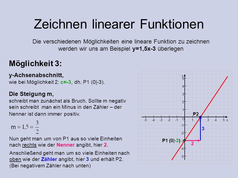 Zeichnen linearer Funktionen Die verschiedenen Möglichkeiten eine lineare Funktion zu zeichnen werden wir uns am Beispiel y=1,5x-3 überlegen Möglichke