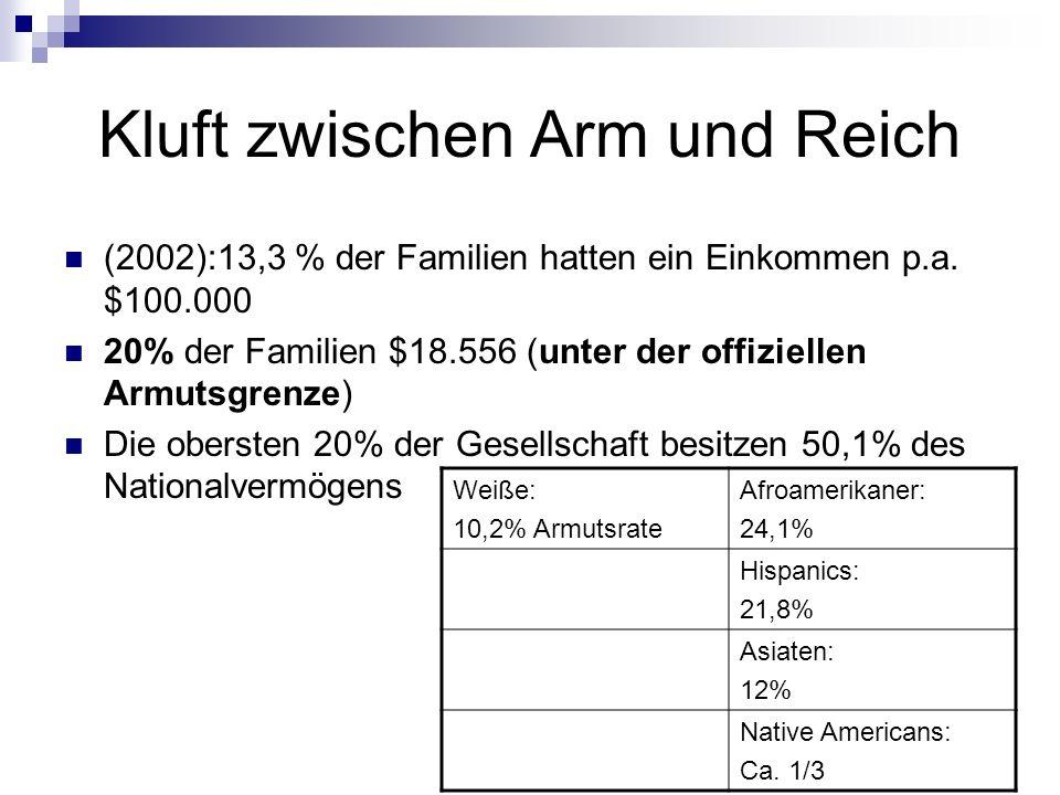 Kluft zwischen Arm und Reich (2002):13,3 % der Familien hatten ein Einkommen p.a. $100.000 20% der Familien $18.556 (unter der offiziellen Armutsgrenz