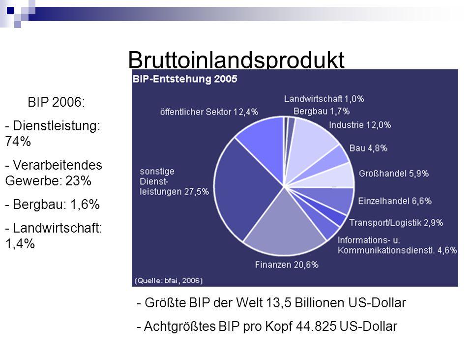 Bruttoinlandsprodukt - Größte BIP der Welt 13,5 Billionen US-Dollar - Achtgrößtes BIP pro Kopf 44.825 US-Dollar BIP 2006: - Dienstleistung: 74% - Vera