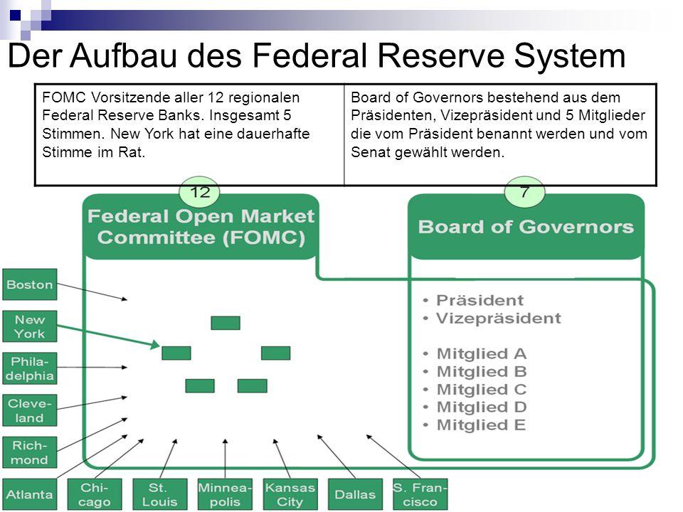 FOMC Vorsitzende aller 12 regionalen Federal Reserve Banks. Insgesamt 5 Stimmen. New York hat eine dauerhafte Stimme im Rat. Board of Governors besteh
