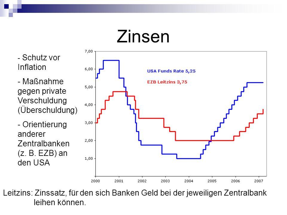 Zinsen - Schutz vor Inflation - Maßnahme gegen private Verschuldung (Überschuldung) - Orientierung anderer Zentralbanken (z. B. EZB) an den USA Leitzi