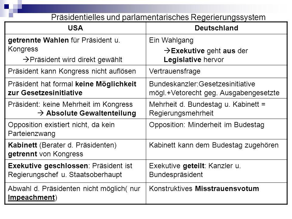 Präsidentielles und parlamentarisches Regerierungssystem USADeutschland getrennte Wahlen für Präsident u. Kongress Präsident wird direkt gewählt Ein W