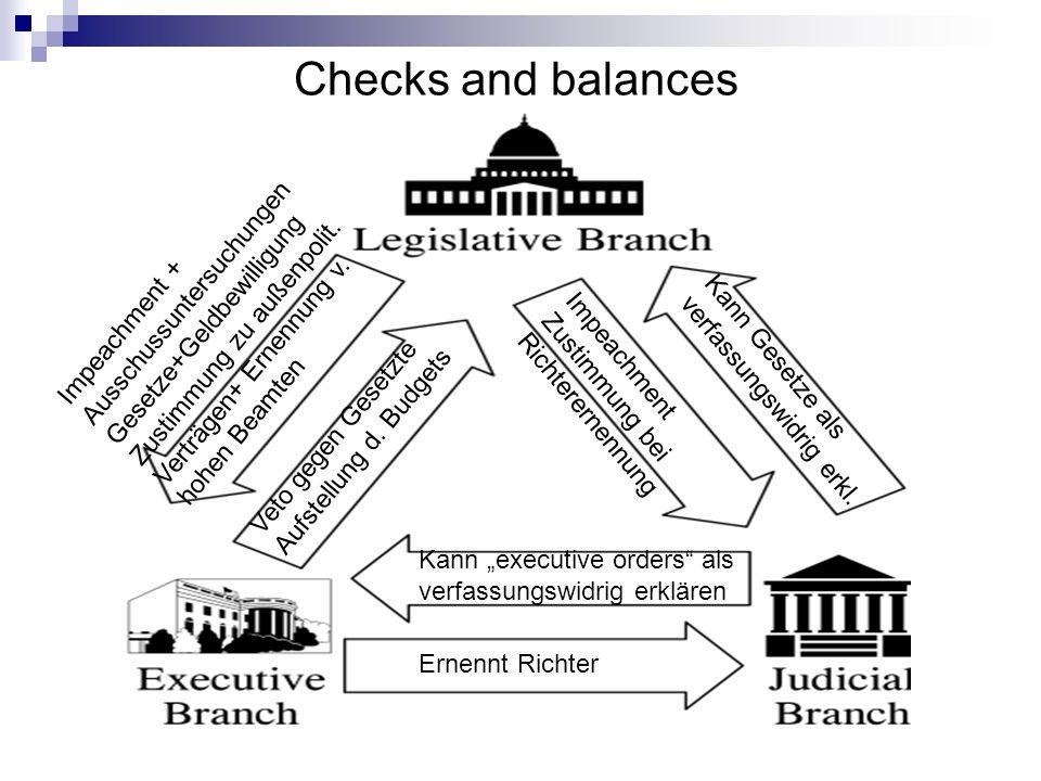 Checks and balances Ernennt Richter Kann executive orders als verfassungswidrig erklären Kann Gesetze als verfassungswidrig erkl. Veto gegen Gesetzte