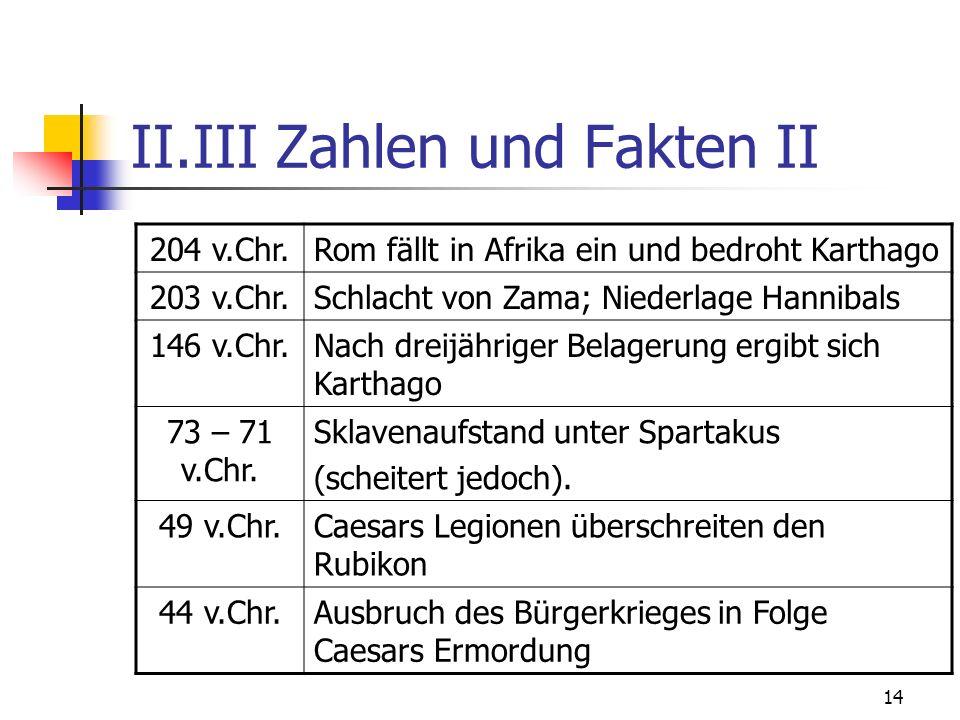 14 II.III Zahlen und Fakten II 204 v.Chr.Rom fällt in Afrika ein und bedroht Karthago 203 v.Chr.Schlacht von Zama; Niederlage Hannibals 146 v.Chr.Nach dreijähriger Belagerung ergibt sich Karthago 73 – 71 v.Chr.