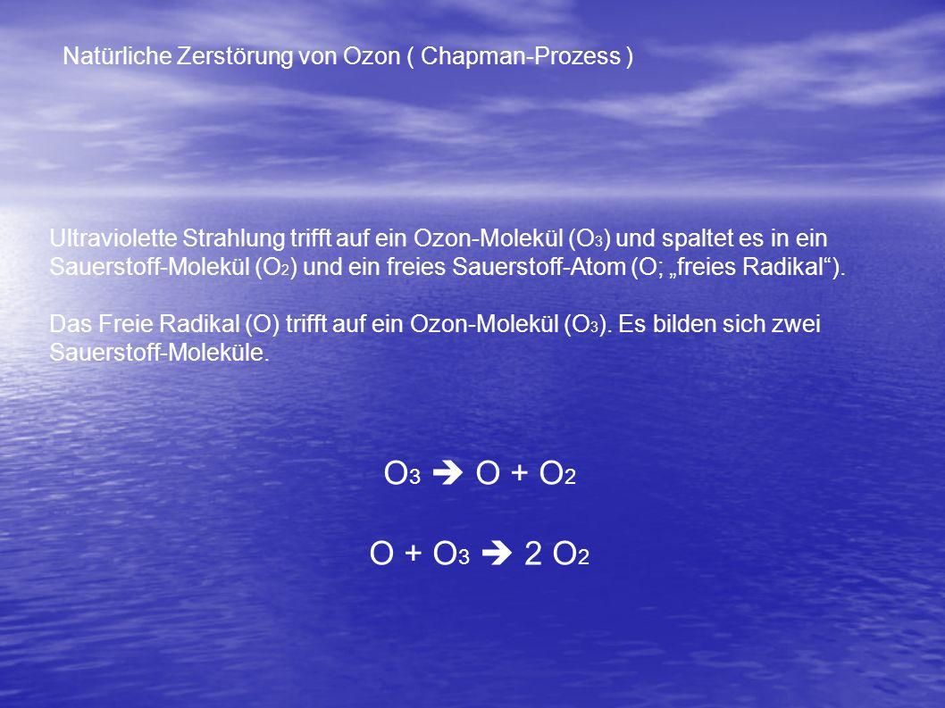 Natürliche Entstehung von Ozon Ultraviolette Strahlung trifft auf ein Sauerstoff-Molekül (O 2 ) und spaltet es in zwei freie Sauerstoff-Atome (2O). Di