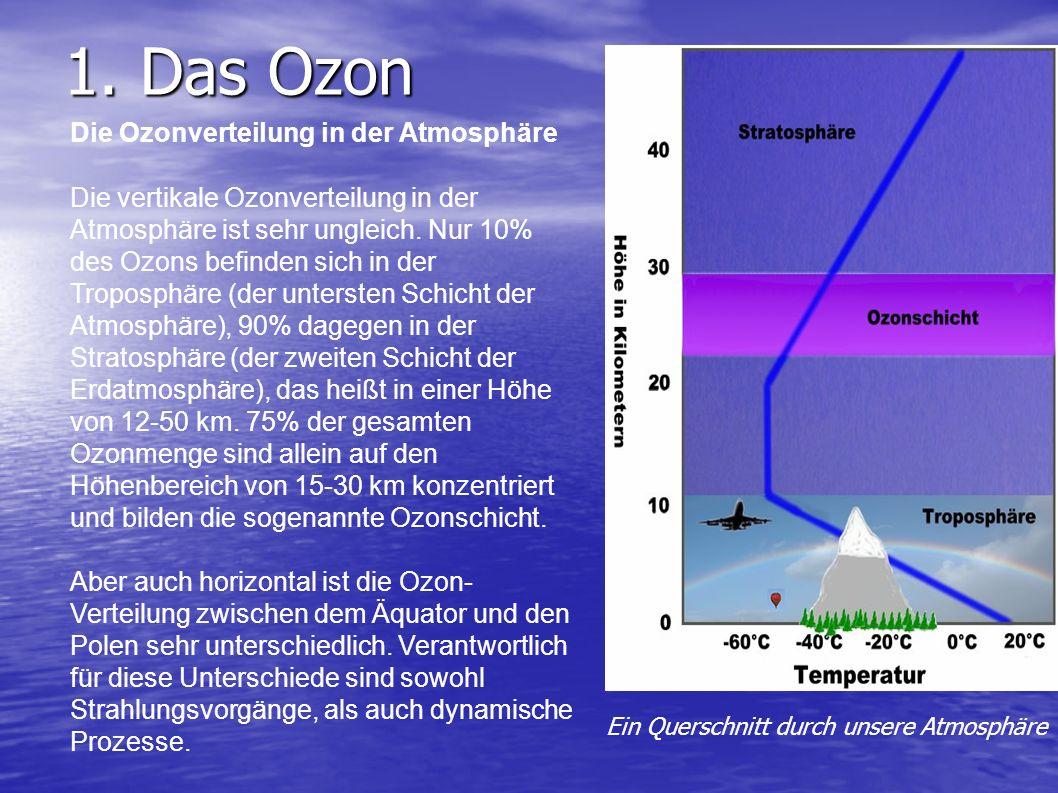1. Das Ozon 1.1. Die Ozonverteilung in der Atmosphäre 1.2. Die Funktion des Ozons 1.3. Der Einfluss des Ozons auf die vertikale Temperaturverteilung 2