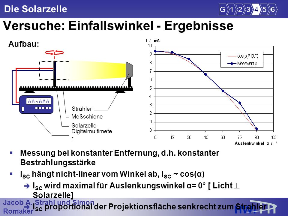Jacob A. Strahl und Simon Romaker im Wintersemester 2005/2006 Die Solarzelle Versuche: Einfallswinkel - Ergebnisse G123456 Aufbau: 88,888 Digitalmulti