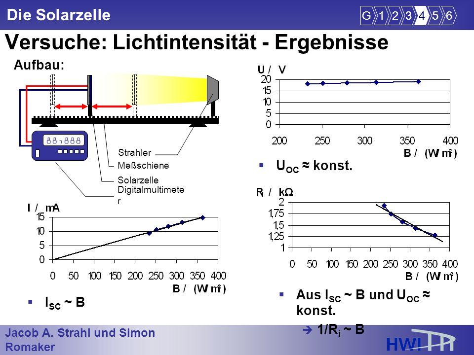 Jacob A. Strahl und Simon Romaker im Wintersemester 2005/2006 Die Solarzelle Versuche: Lichtintensität - Ergebnisse U OC konst. G123456 Aufbau: 88,888