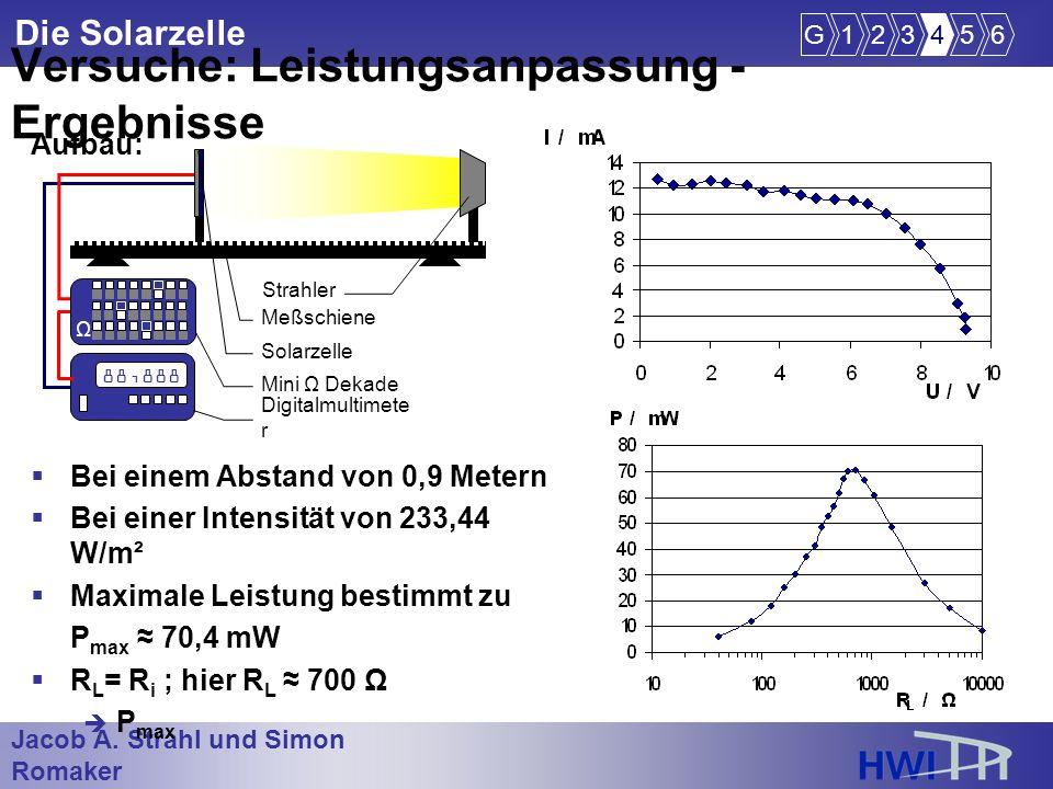 Jacob A. Strahl und Simon Romaker im Wintersemester 2005/2006 Die Solarzelle Bei einem Abstand von 0,9 Metern Bei einer Intensität von 233,44 W/m² Max