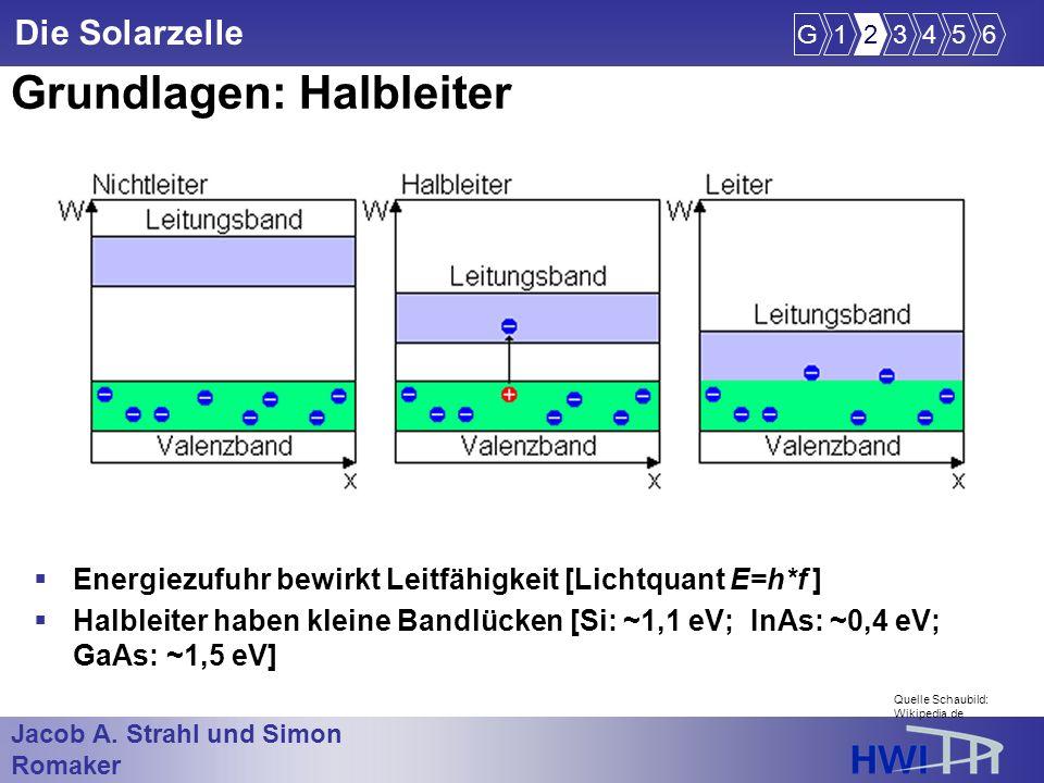 Jacob A. Strahl und Simon Romaker im Wintersemester 2005/2006 Die Solarzelle Grundlagen: Halbleiter Energiezufuhr bewirkt Leitfähigkeit [Lichtquant E=