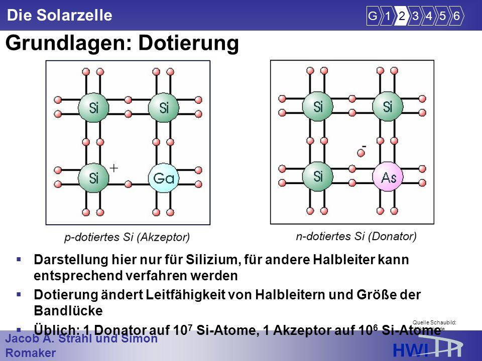 Jacob A. Strahl und Simon Romaker im Wintersemester 2005/2006 Die Solarzelle Grundlagen: Dotierung Darstellung hier nur für Silizium, für andere Halbl