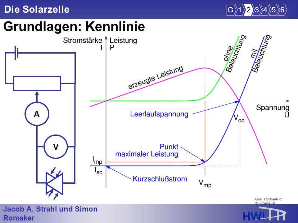Jacob A. Strahl und Simon Romaker im Wintersemester 2005/2006 Die Solarzelle Grundlagen: Kennlinie G123456 Quelle Schaubild: Wikipedia.de A V