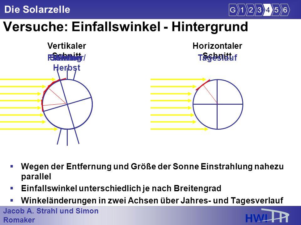 Jacob A. Strahl und Simon Romaker im Wintersemester 2005/2006 Die Solarzelle Versuche: Einfallswinkel - Hintergrund Wegen der Entfernung und Größe der