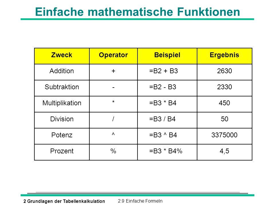 2 Grundlagen der Tabellenkalkulation2.9 Einfache Formeln Einfache mathematische Funktionen OperatorBeispielErgebnis +=B2 + B32630 -=B2 - B32330 *=B3 *