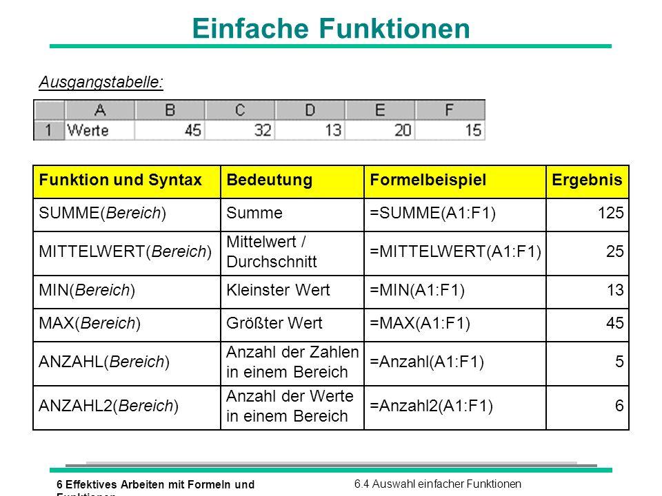 6 Effektives Arbeiten mit Formeln und Funktionen 6.4 Auswahl einfacher Funktionen Einfache Funktionen Funktion und SyntaxBedeutungFormelbeispielErgebn