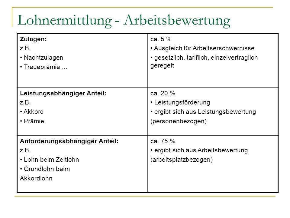 Lohnermittlung - Arbeitsbewertung Zulagen: z.B. Nachtzulagen Treueprämie... ca. 5 % Ausgleich für Arbeitserschwernisse gesetzlich, tariflich, einzelve