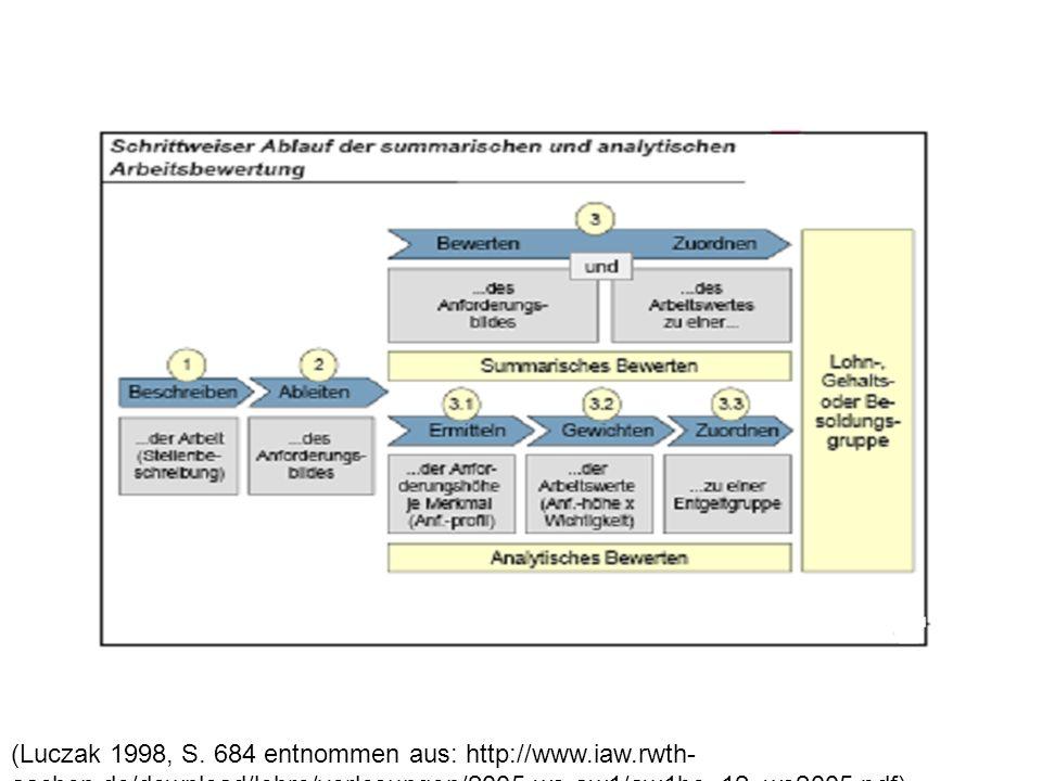 (Luczak 1998, S. 684 entnommen aus: http://www.iaw.rwth- aachen.de/download/lehre/vorlesungen/2005-ws-aw1/aw1bo_12_ws2005.pdf)