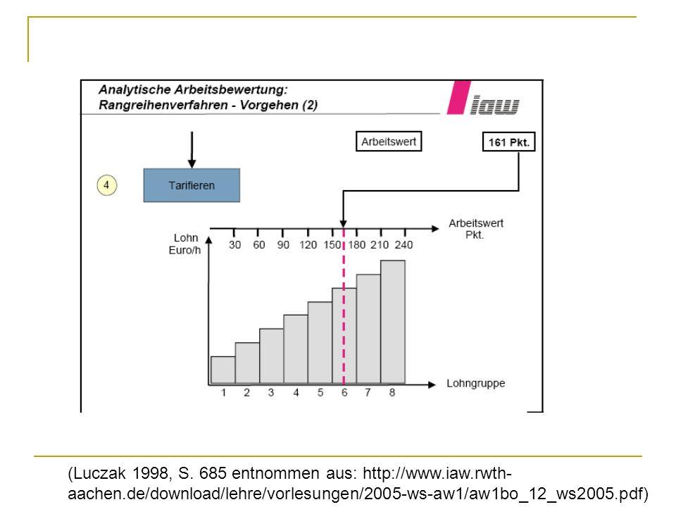 (Luczak 1998, S. 685 entnommen aus: http://www.iaw.rwth- aachen.de/download/lehre/vorlesungen/2005-ws-aw1/aw1bo_12_ws2005.pdf)
