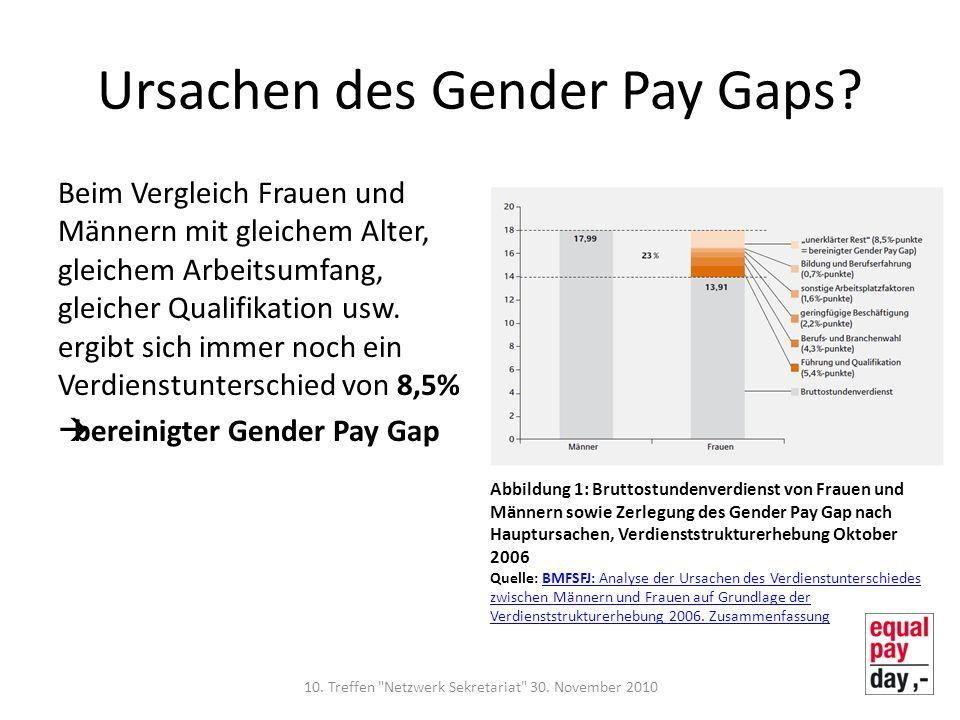 Ursachen des Gender Pay Gaps? Beim Vergleich Frauen und Männern mit gleichem Alter, gleichem Arbeitsumfang, gleicher Qualifikation usw. ergibt sich im