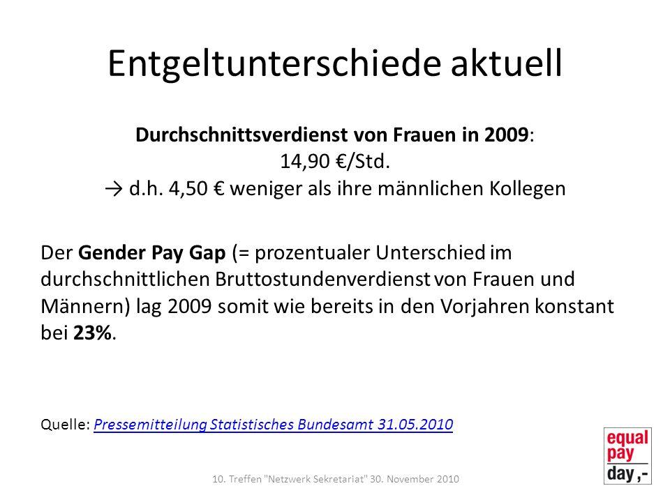 Entgeltunterschiede aktuell Durchschnittsverdienst von Frauen in 2009: 14,90 /Std. d.h. 4,50 weniger als ihre männlichen Kollegen Der Gender Pay Gap (