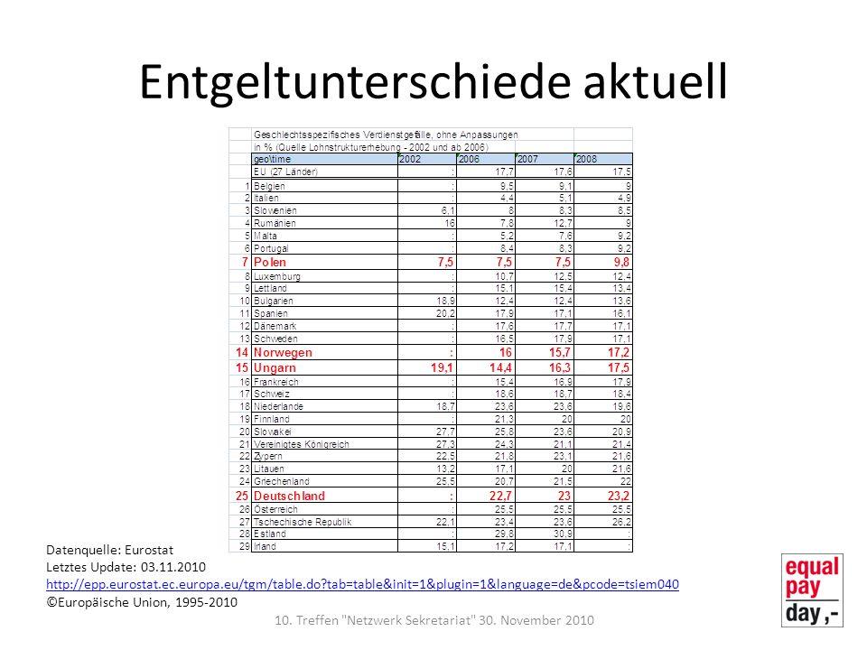 Entgeltunterschiede aktuell Datenquelle: Eurostat Letztes Update: 03.11.2010 http://epp.eurostat.ec.europa.eu/tgm/table.do?tab=table&init=1&plugin=1&l