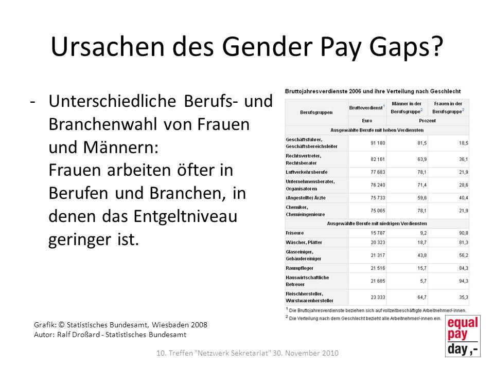 Ursachen des Gender Pay Gaps? -Unterschiedliche Berufs- und Branchenwahl von Frauen und Männern: Frauen arbeiten öfter in Berufen und Branchen, in den