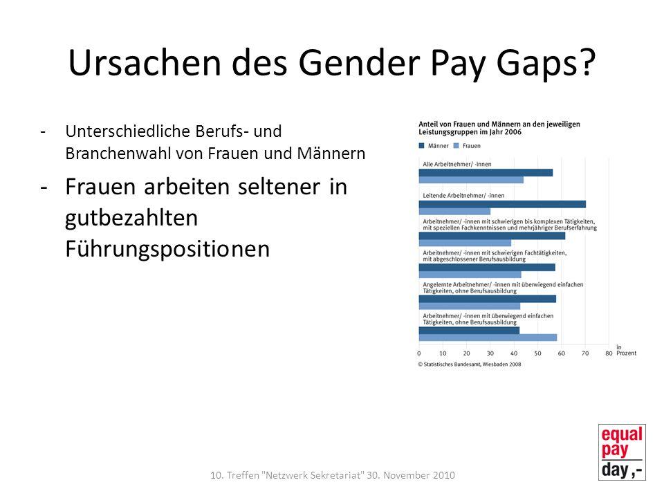 Ursachen des Gender Pay Gaps? -Unterschiedliche Berufs- und Branchenwahl von Frauen und Männern -Frauen arbeiten seltener in gutbezahlten Führungsposi