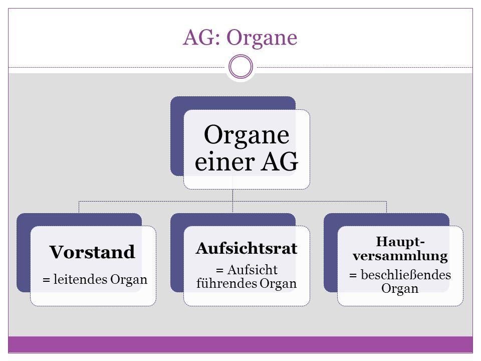 AG: Organe Organe einer AG Vorstand = leitendes Organ Aufsichtsrat = Aufsicht führendes Organ Haupt- versammlung = beschließendes Organ