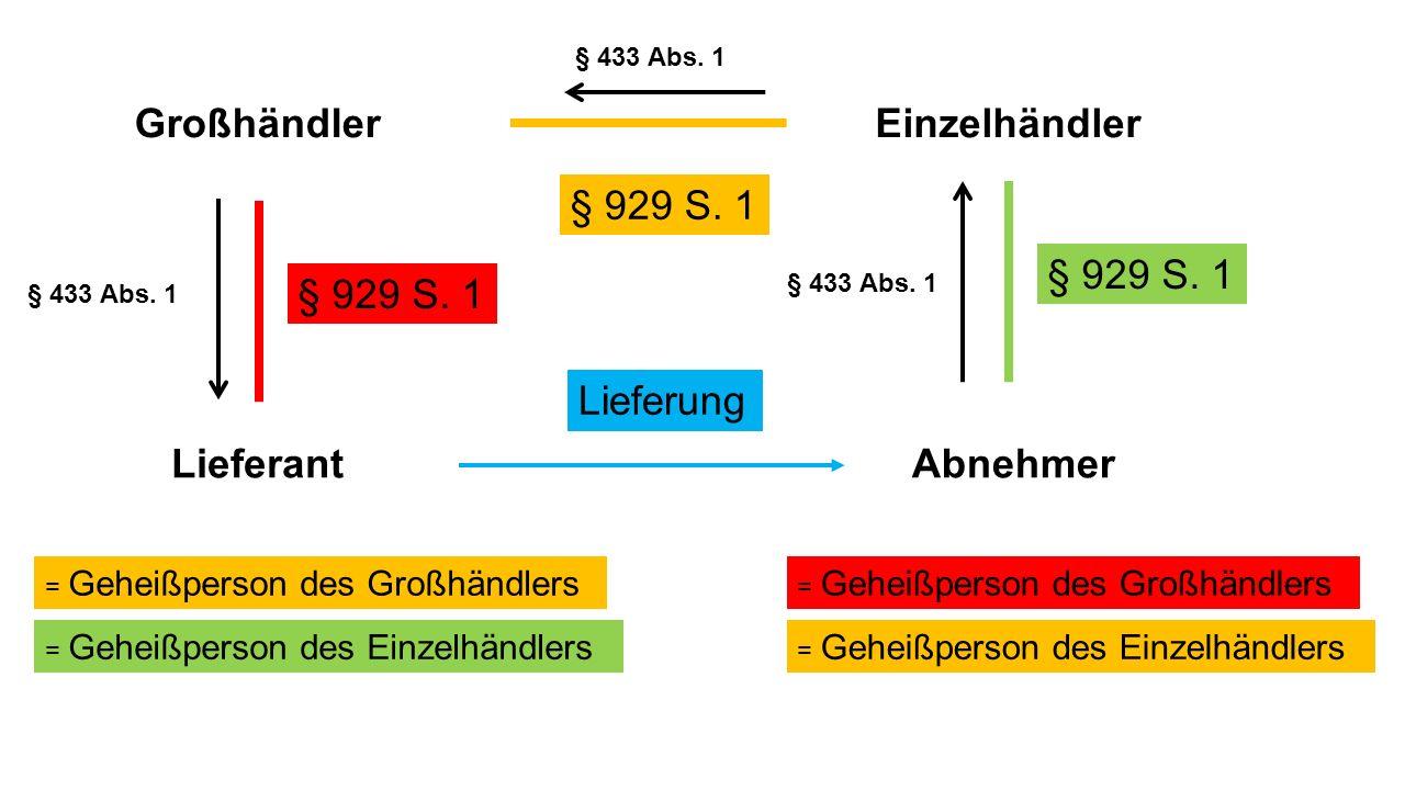Lieferant Großhändler Abnehmer Einzelhändler Lieferung = Geheißperson des Großhändlers § 929 S. 1 = Geheißperson des Einzelhändlers § 929 S. 1 = Gehei