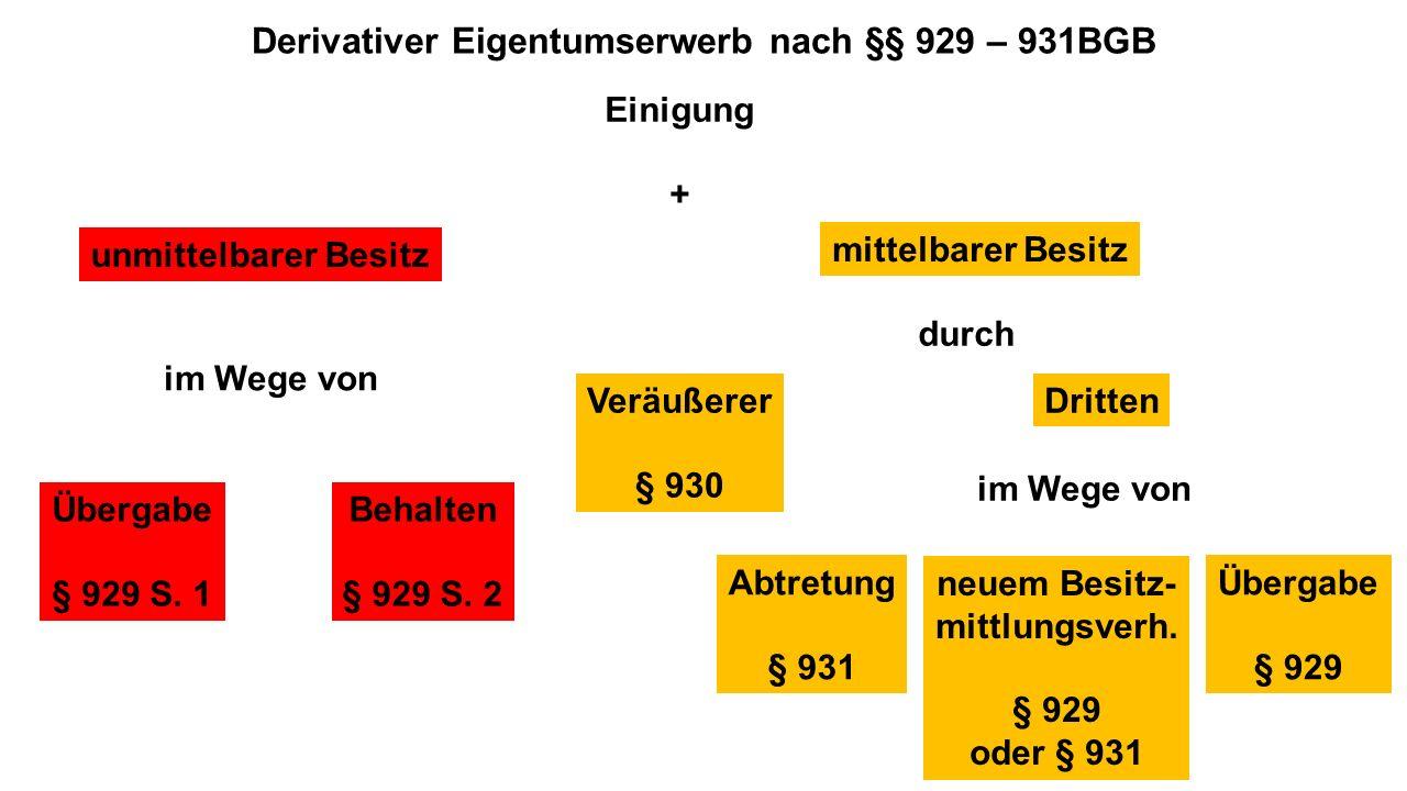 Derivativer Eigentumserwerb nach §§ 929 – 931BGB Einigung + unmittelbarer Besitz Übergabe § 929 S. 1 Behalten § 929 S. 2 mittelbarer Besitz Veräußerer
