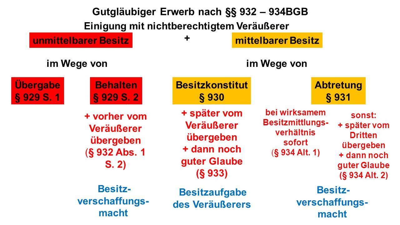 Gutgläubiger Erwerb nach §§ 932 – 934BGB Einigung mit nichtberechtigtem Veräußerer + unmittelbarer Besitz Übergabe § 929 S. 1 Behalten § 929 S. 2 mitt