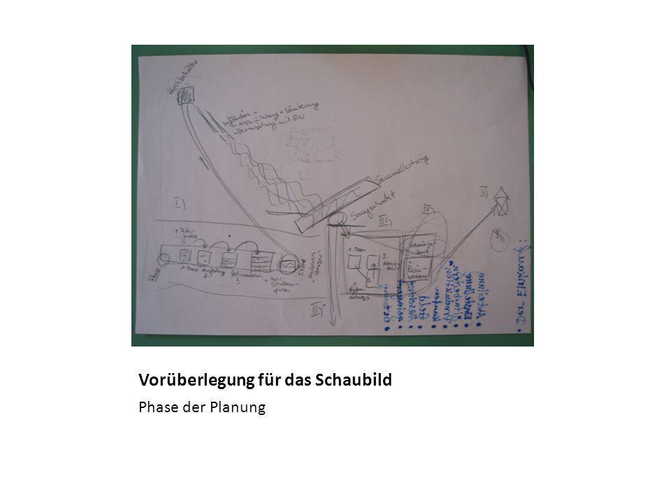 Beschriftung der Stationen des Schaubildes Phase der Durchführung