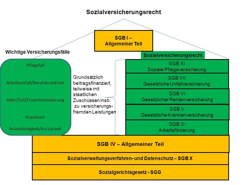 Sozialversicherungsrecht Sozialgerichtsgesetz - SGG Sozialverwaltungsverfahren- und Datenschutz – SGB X SGB IV – Allgemeiner Teil SGB III Arbeitsförde