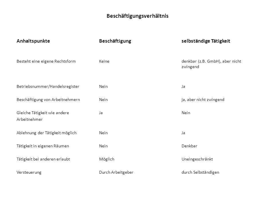 Beschäftigungsverhältnis Anhaltspunkte Beschäftigungselbständige Tätigkeit Besteht eine eigene Rechtsform Keinedenkbar (z.B. GmbH), aber nicht zwingen