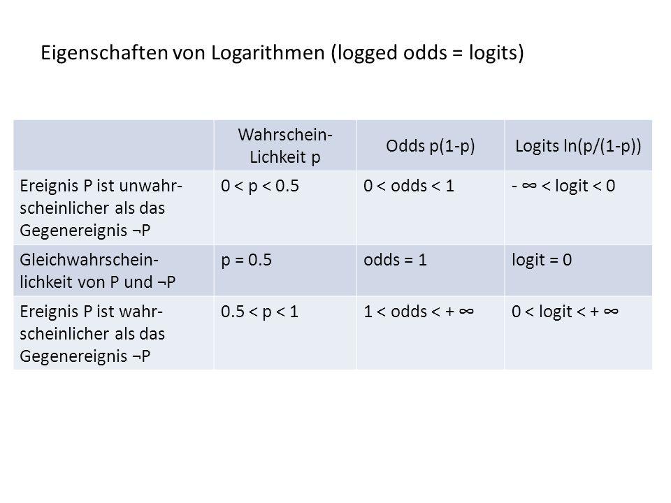Eigenschaften von Logarithmen (logged odds = logits) Wahrschein- Lichkeit p Odds p(1-p)Logits ln(p/(1-p)) Ereignis P ist unwahr- scheinlicher als das