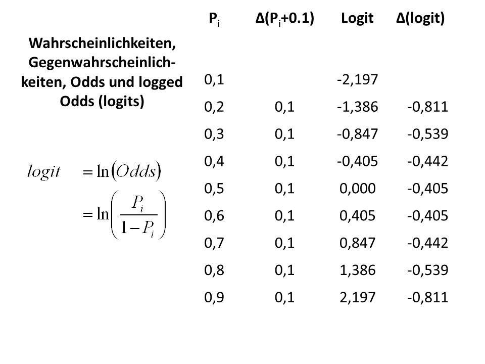 PiPi Δ(P i +0.1)LogitΔ(logit) 0,1-2,197 0,20,1-1,386-0,811 0,30,1-0,847-0,539 0,40,1-0,405-0,442 0,50,10,000-0,405 0,60,10,405-0,405 0,70,10,847-0,442
