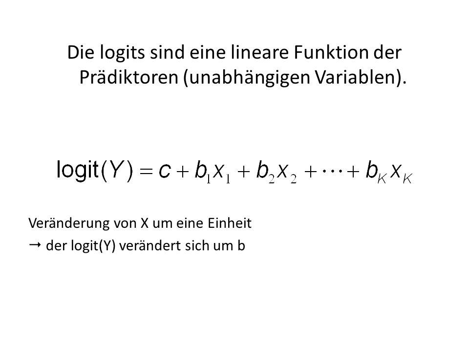 Die logits sind eine lineare Funktion der Prädiktoren (unabhängigen Variablen). Veränderung von X um eine Einheit der logit(Y) verändert sich um b