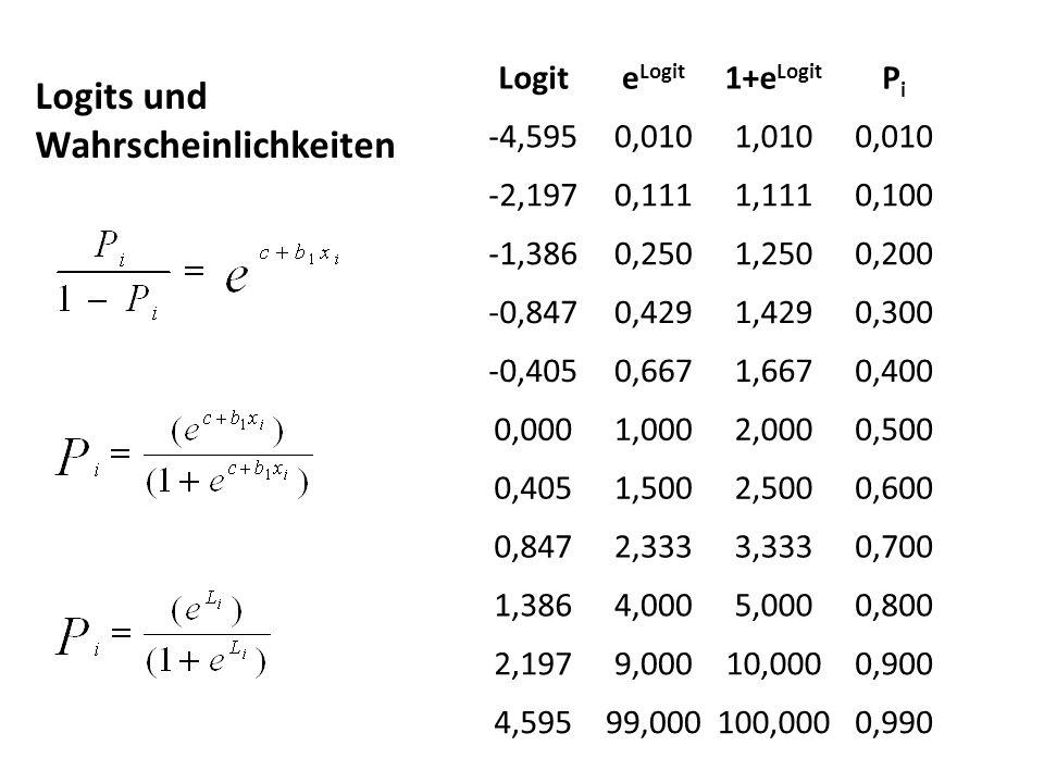 Logite Logit 1+e Logit PiPi -4,5950,0101,0100,010 -2,1970,1111,1110,100 -1,3860,2501,2500,200 -0,8470,4291,4290,300 -0,4050,6671,6670,400 0,0001,0002,