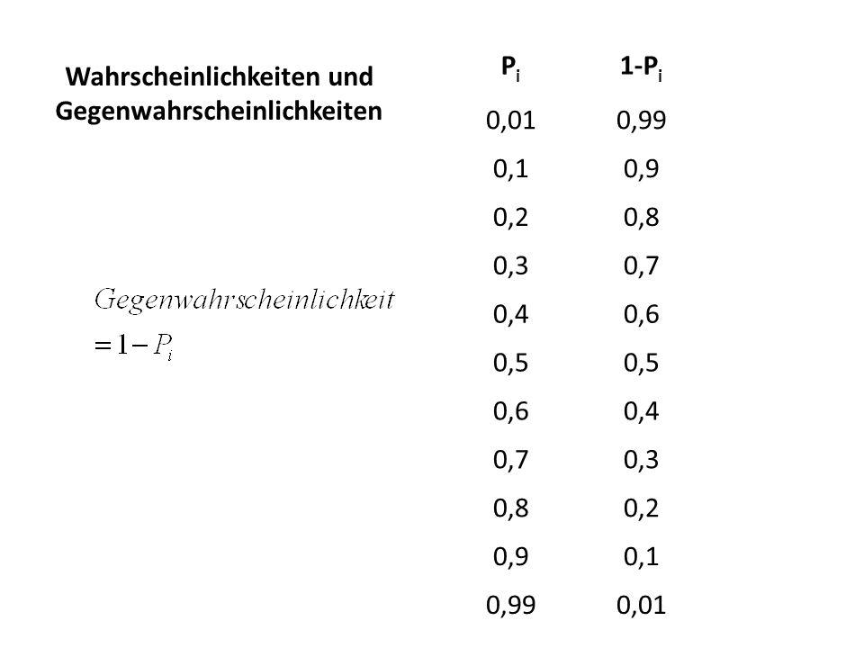 Wahrscheinlichkeiten und Gegenwahrscheinlichkeiten PiPi 1-P i 0,010,99 0,10,9 0,20,8 0,30,7 0,40,6 0,5 0,60,4 0,70,3 0,80,2 0,90,1 0,990,01