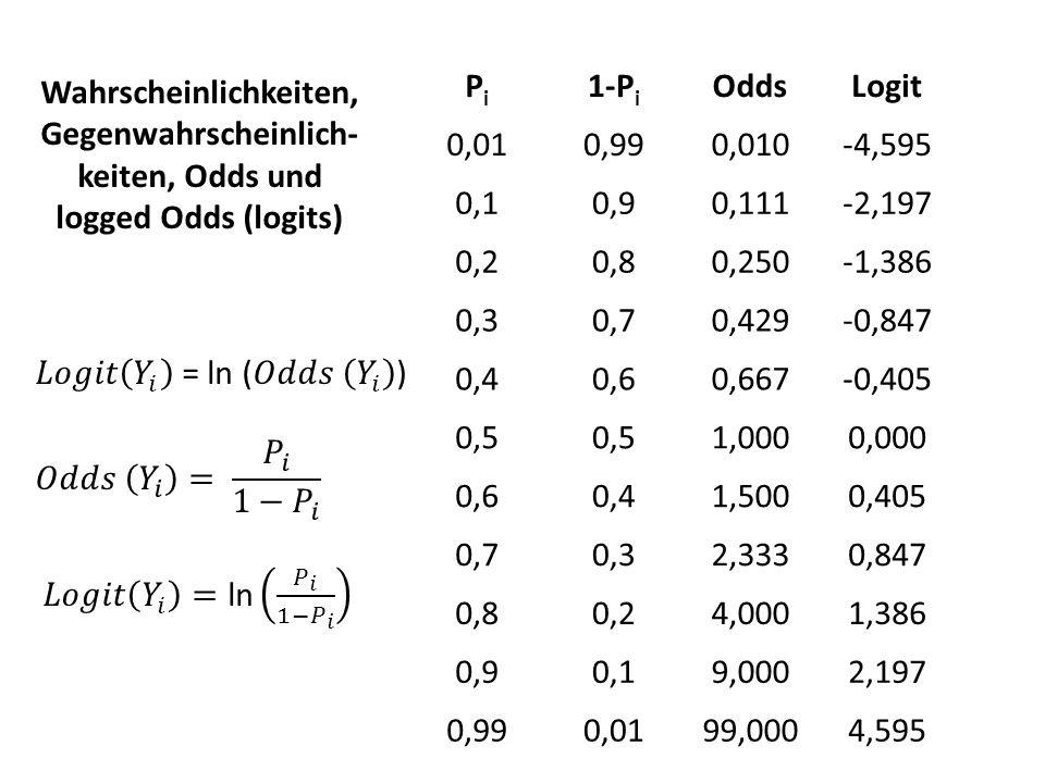 PiPi 1-P i OddsLogit 0,010,990,010-4,595 0,10,90,111-2,197 0,20,80,250-1,386 0,30,70,429-0,847 0,40,60,667-0,405 0,5 1,0000,000 0,60,41,5000,405 0,70,
