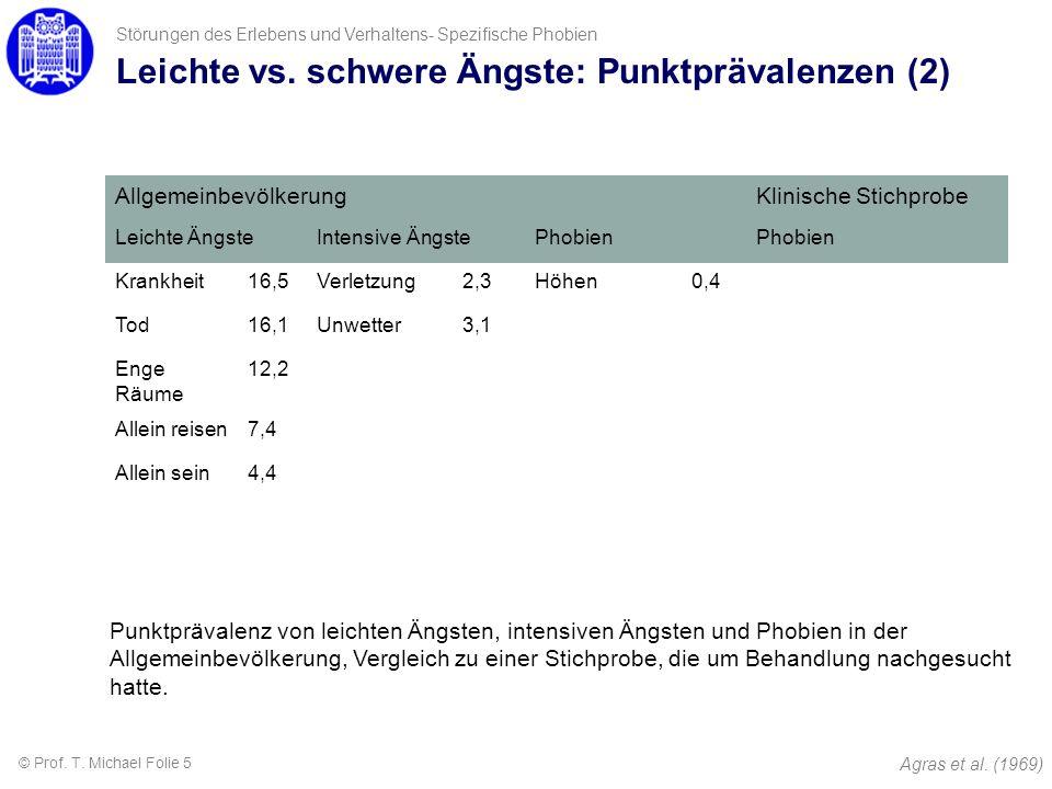 Leichte vs. schwere Ängste: Punktprävalenzen (2) AllgemeinbevölkerungKlinische Stichprobe Leichte ÄngsteIntensive ÄngstePhobien Krankheit16,5Verletzun