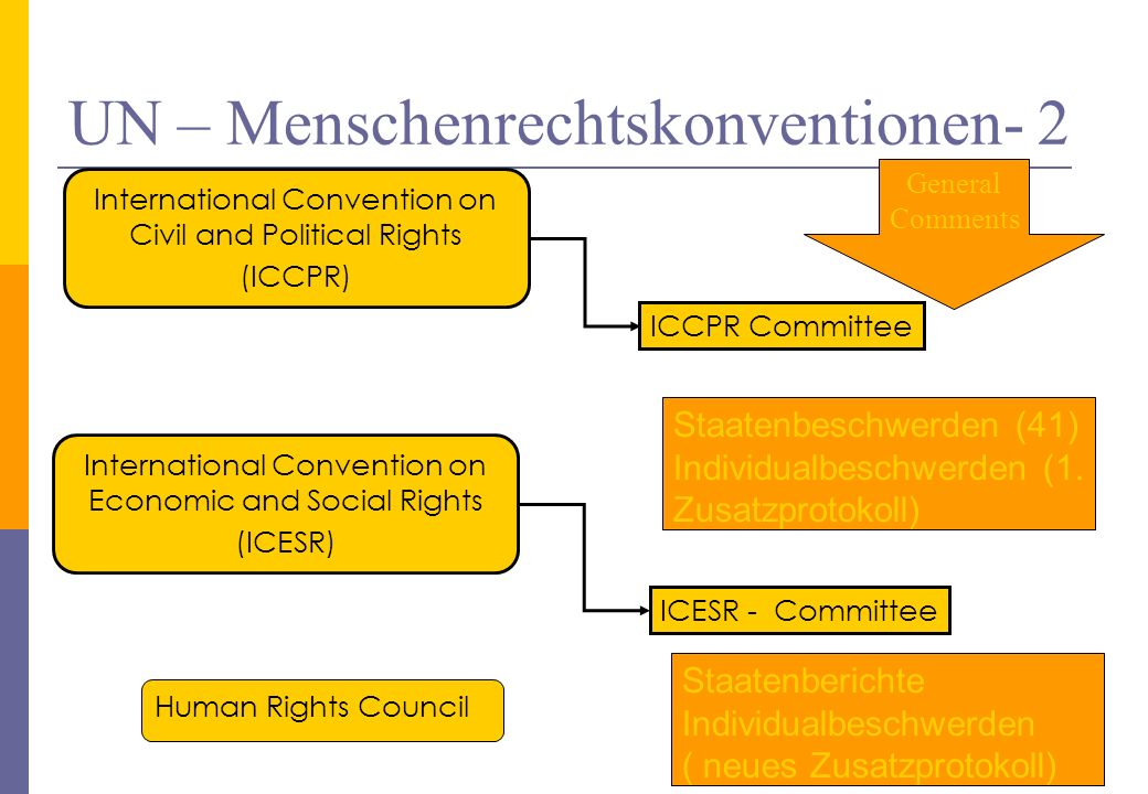 UN – Menschenrechtskonventionen- 2 73 International Convention on Economic and Social Rights (ICESR) ICCPR Committee International Convention on Civil