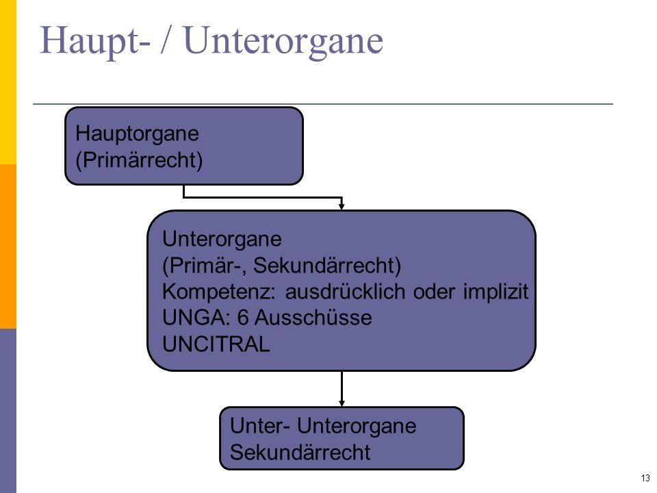 Haupt- / Unterorgane 13 Hauptorgane (Primärrecht) Unterorgane (Primär-, Sekundärrecht) Kompetenz: ausdrücklich oder implizit UNGA: 6 Ausschüsse UNCITR