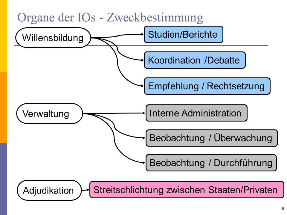 Organe der IOs - Zweckbestimmung 6 Willensbildung Verwaltung Adjudikation Studien/Berichte Koordination /Debatte Empfehlung / Rechtsetzung Interne Adm