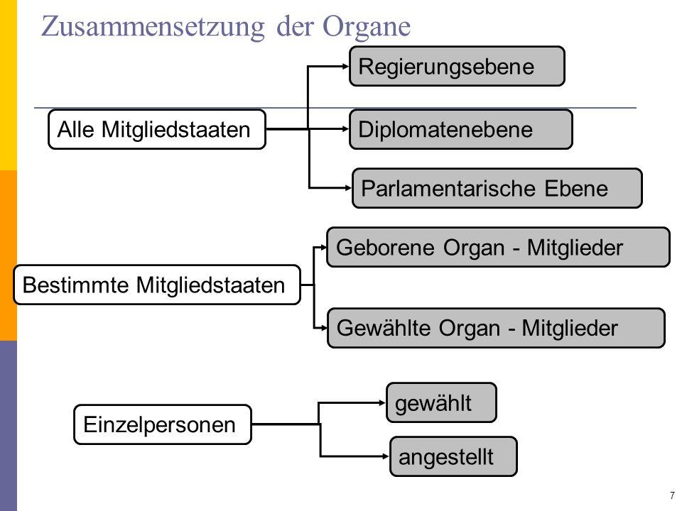 Zusammensetzung der Organe 7 Alle Mitgliedstaaten Regierungsebene Diplomatenebene Bestimmte Mitgliedstaaten Geborene Organ - Mitglieder Gewählte Organ
