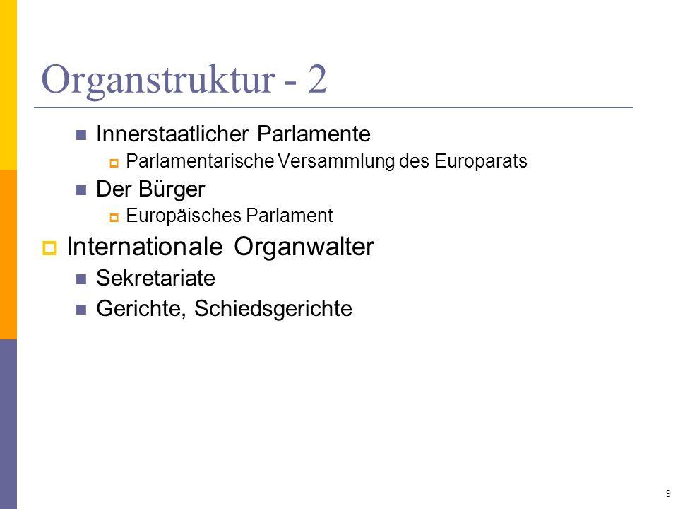 Abstimmungsmodalitäten Einstimmigkeit Der anwesenden Vertreter Aller im Organ vertretenen Mitglieder = institutionalisierte Staatenkonferenz Konsens IX:1 WTOA Gewogene Mehrheit Art.
