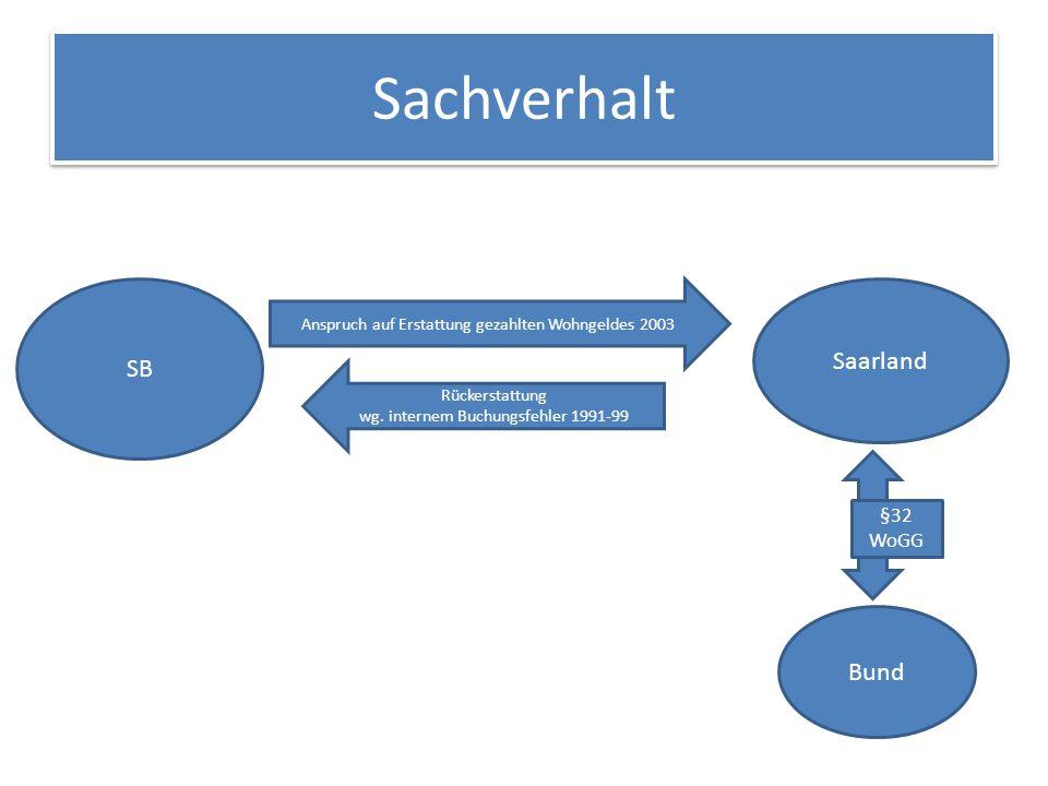 Sachverhalt SB Saarland Bund Anspruch auf Erstattung gezahlten Wohngeldes 2003 Rückerstattung wg.