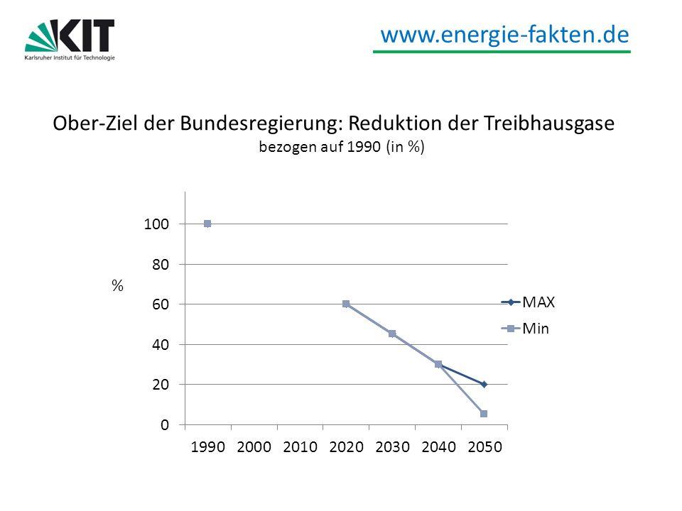www.energie-fakten.de EWI, GWS und PROGNOS Energieszenarien für ein Energiekonzept der Bundesregierung 27.August 2010 Ziel kann erreicht werden, aber ….