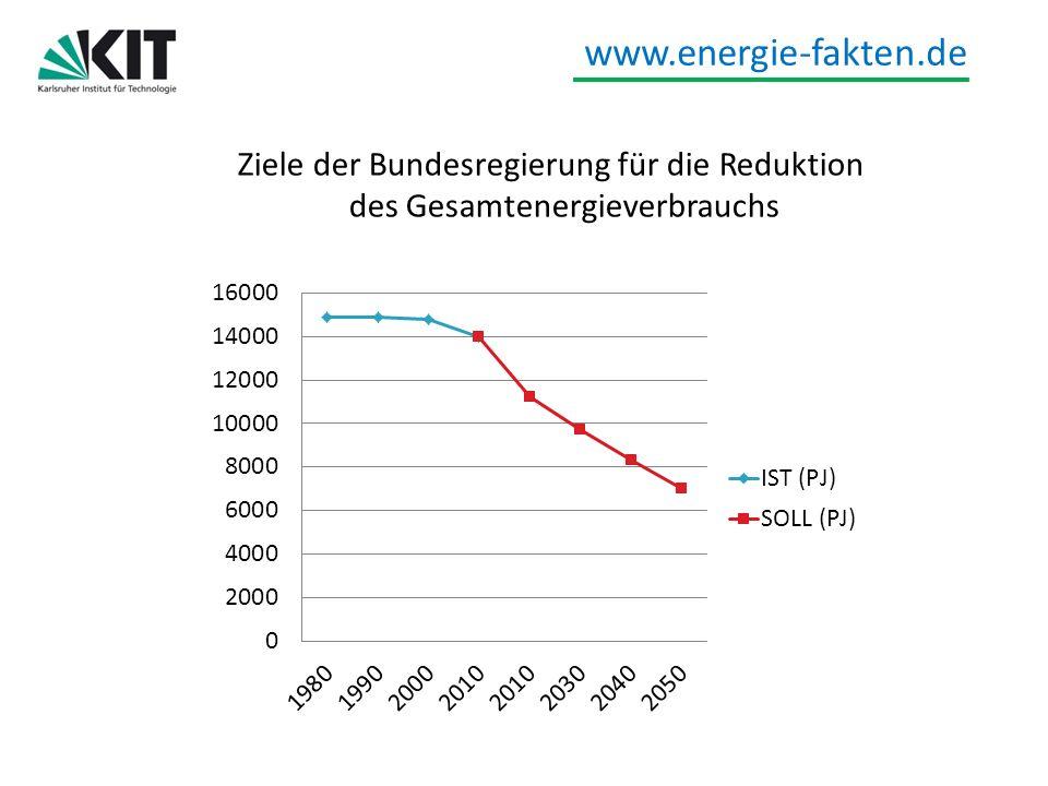 www.energie-fakten.de Ziele der Bundesregierung für die Reduktion des Gesamtenergieverbrauchs